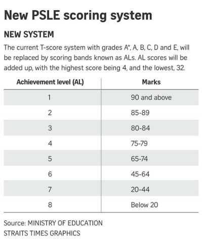PSLE will be graded according to Achievement Levels under the new scoring system